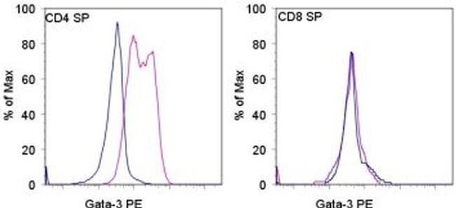 Gata-3 Antibody in Flow Cytometry (Flow)